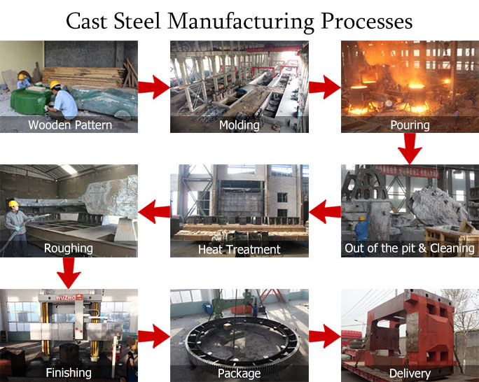 Cast Steel Manufacturing Process
